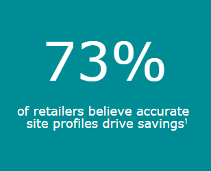 73% of retailers believe accurate site profiles drive savings. Source: Retail Store Execution Survey 2013